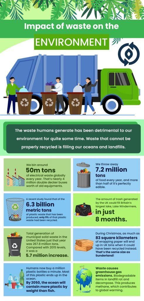 impact of waste on the environment