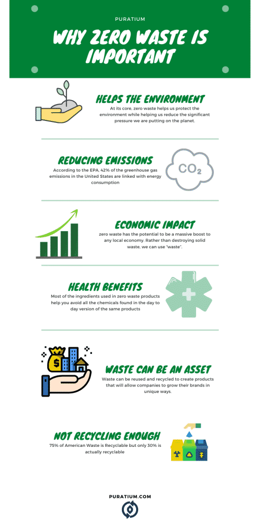 Why Zero Waste is Important InfoGraphic