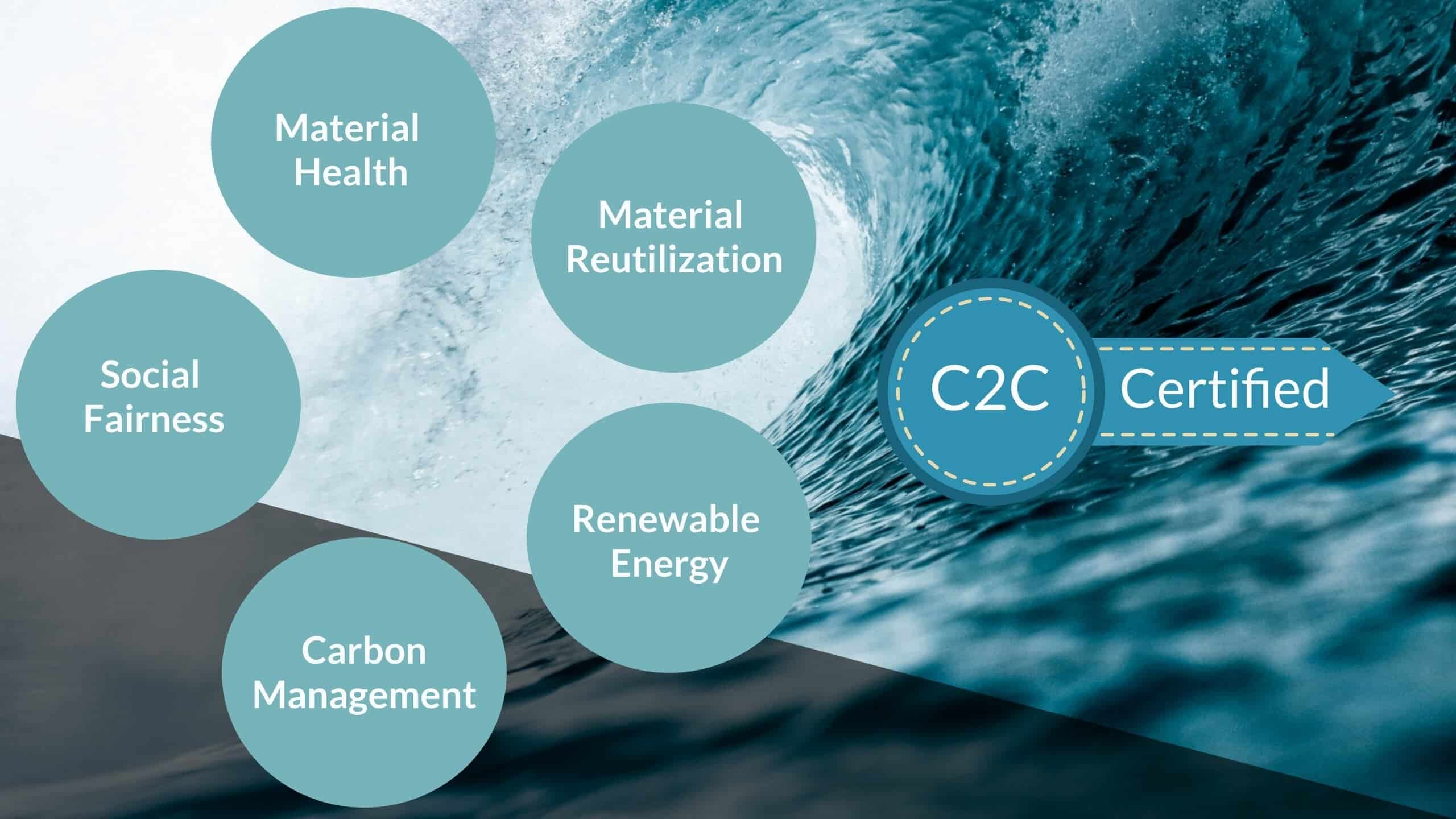 C2C Certificate