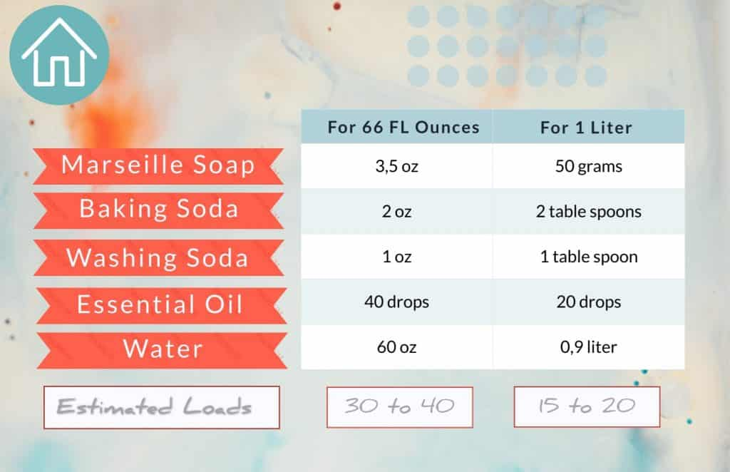 Zero Waste Laundry Detergent Measurements chart