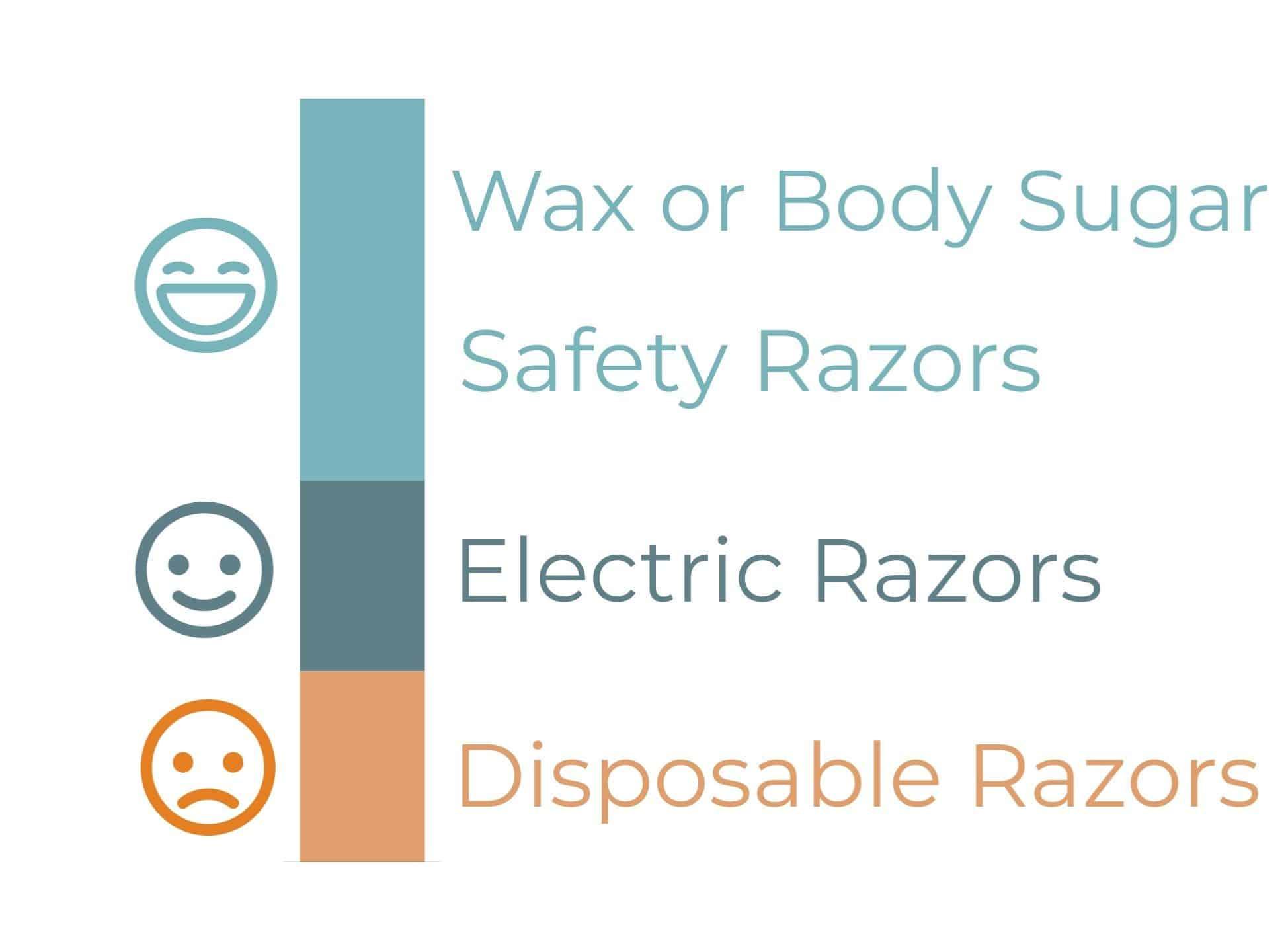 Best Shaving Options Graph
