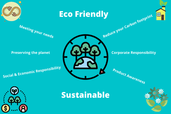 Difference between Eco Friendly & Sustainable