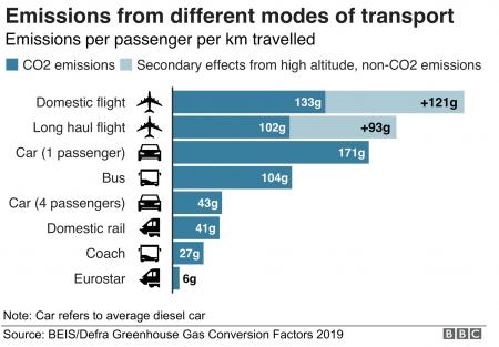 different models of transportation