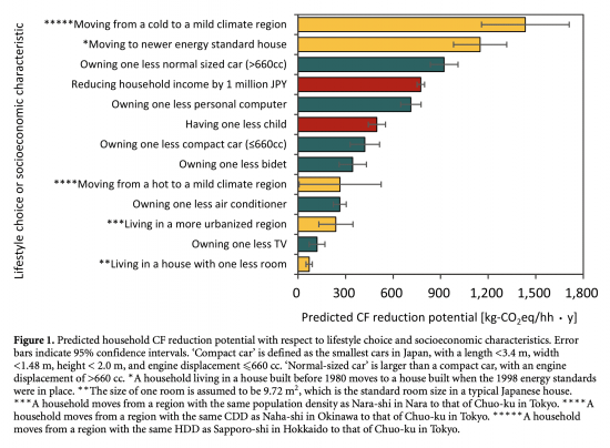 carbon footprint actions